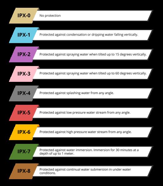 IP Index Level