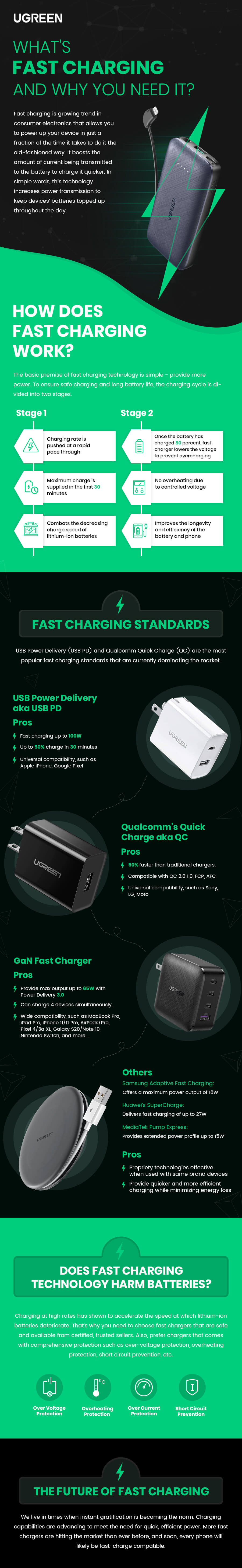 Fast Charging Infographic
