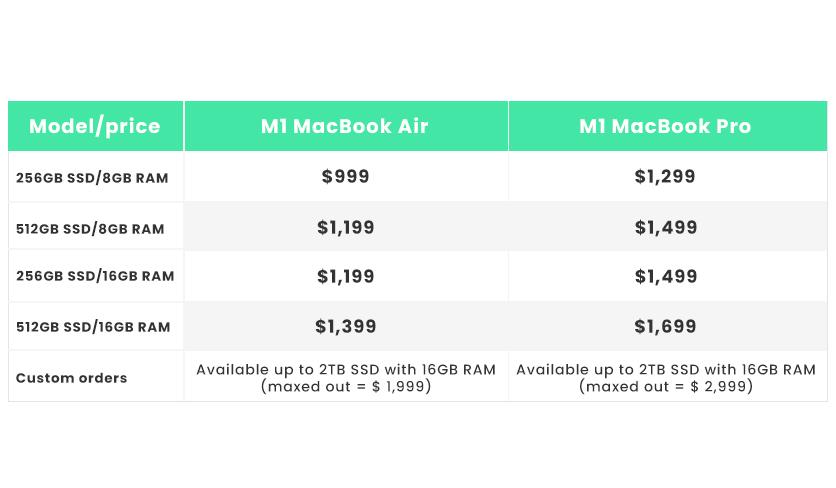 MacBook-Pro vs Air price compare