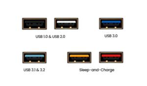 USB Speed