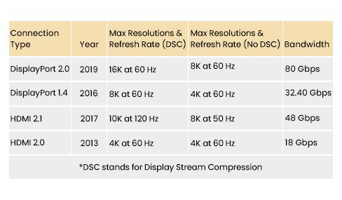 HDMI DisplayPort Specs