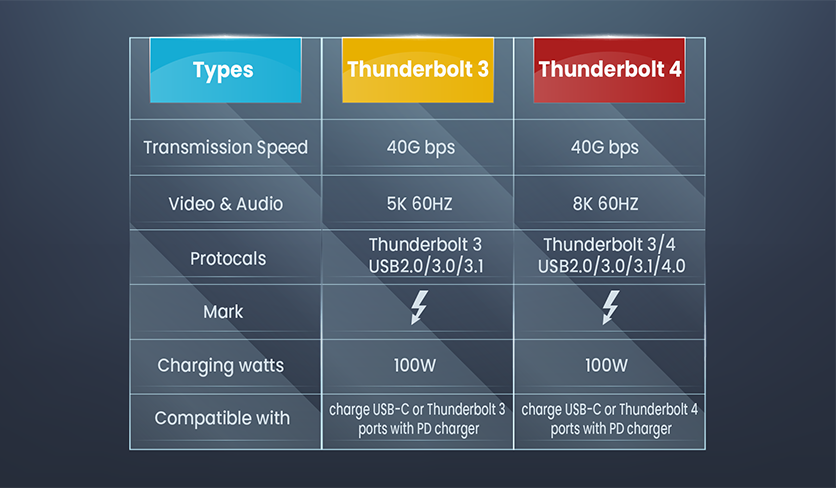 thunderbolt protocal