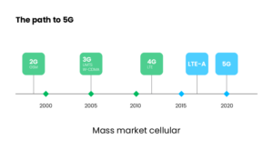 the development of 5G